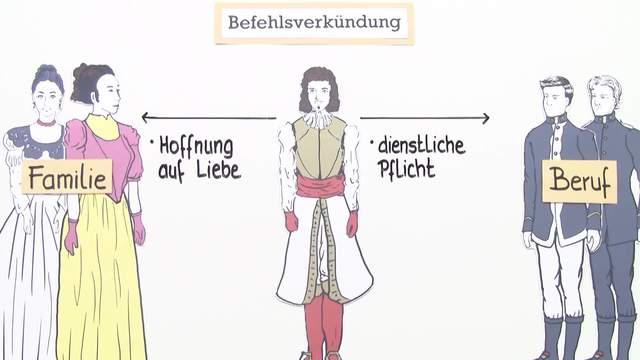 """""""Prinz Friedrich von Homburg"""" – Personenkonstellation (Kleist)"""