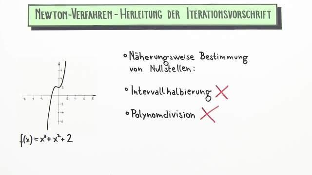 Newton-Verfahren – Herleitung der Iterationsvorschrift