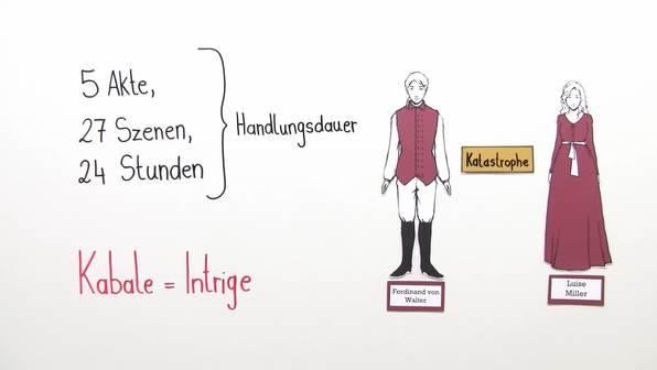 """""""Kabale und Liebe"""" – Inhaltsangabe (Schiller)"""