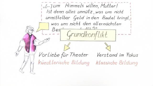 Johann Wolfgang von Goethe: Wilhelm Meisters Lehrjahre - Inhaltsangabe