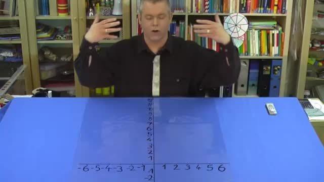Quadratische Funktionen y=x² – Wertetabelle