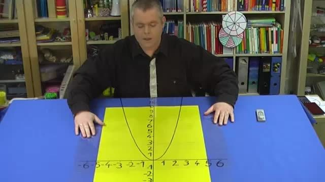 Quadratische Funktionen y=x²+e – Bedeutung des Parameters e