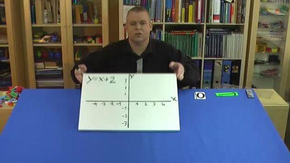 Wertetabelle der Funktion y=x+2