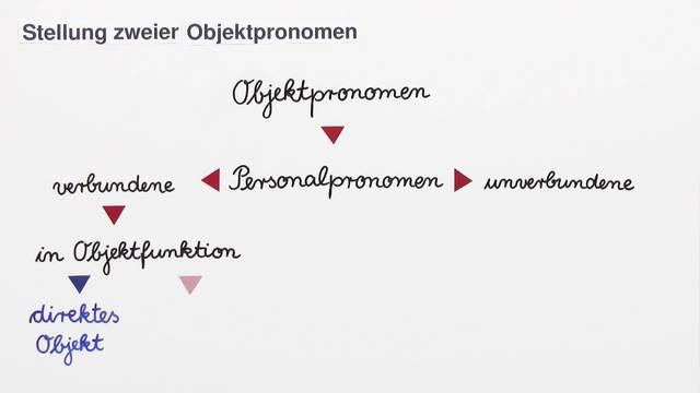 Objektpronomen – Stellung bei zwei Pronomen im Satz