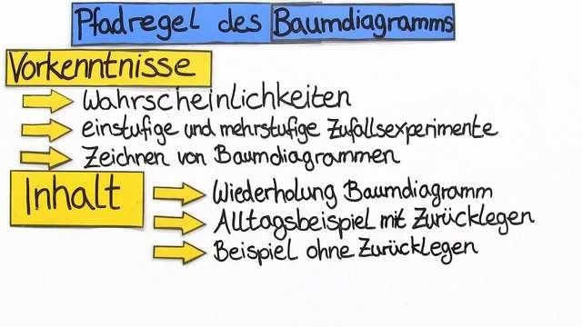 Baumdiagramme und Pfadregel – Erklärung