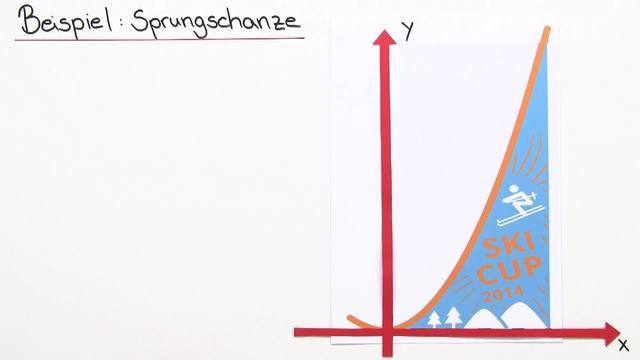 Flächeninhaltsfunkton für Normalparabeln