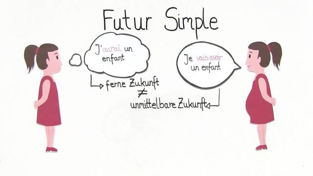 Unregelmäßige Verben im Futur Simple (Übungsvideo 2)