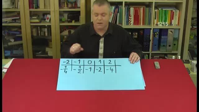 Exponentielles oder lineares Wachstum – Wertetabelle (4)