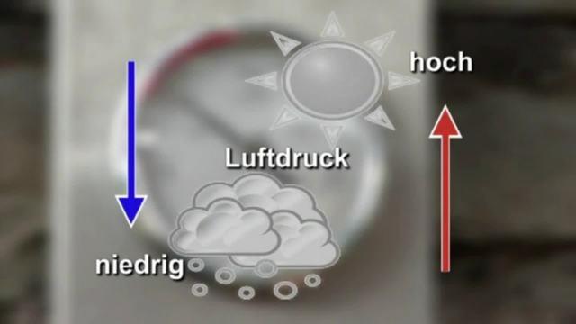 Wettervorhersage und Messung
