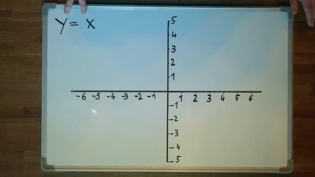 Lineare Funktionen zeichnen – Parameter b = 0