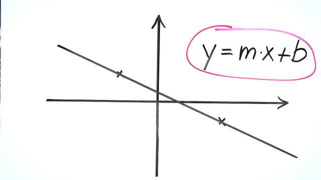 Geradengleichung und Graph bestimmen – Gegeben: Punkt, Punkt ...