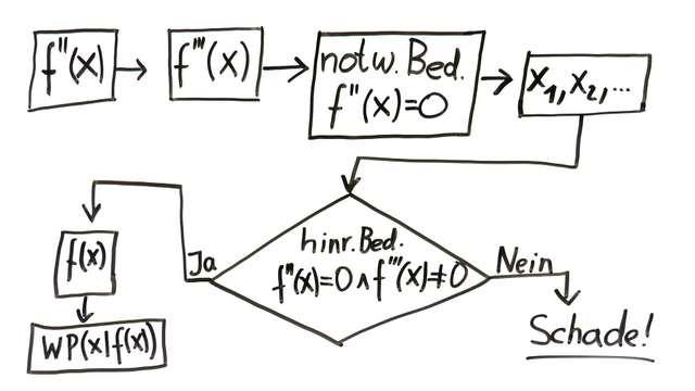 Kurvendiskussion ganzrationaler Funktionen – Aufgabe zu Wendepunkten