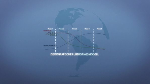 Das demografische Übergangsmodell