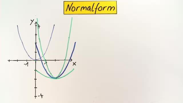 Normalform und Scheitelform einer quadratischen Funktion