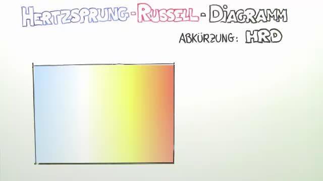 Hertzsprung-Russell-Diagramm – Klassifizierung von Sternen