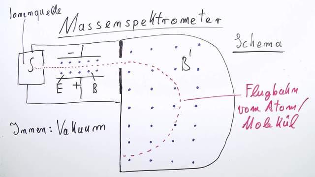 Massenspektrometer Einfach Erklärt Inkl übungen
