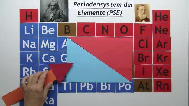 Einteilung des PSE: Perioden und Gruppen – Einfach erklärt (inkl ...