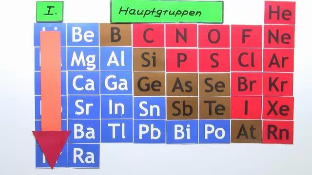 Hauptgruppen – Namen und Eigenschaften – Chemie online lernen