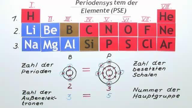 Edelgaskonfiguration – Einführung