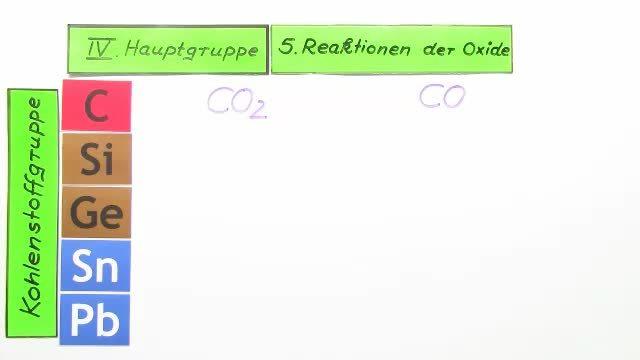 IV. Hauptgruppe – Reaktionen der Oxide