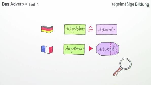 Adverbien – regelmäßige Bildung