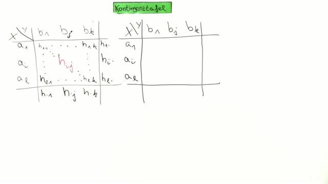 Statistik Video 32: Kontingenztafel (gemeinsame absolute und ...