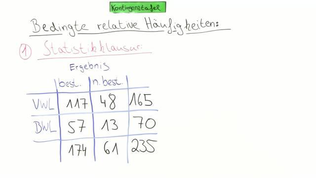 Statistik Video 33: Kontingenztafel (bedingte relative Häufigkeiten ...
