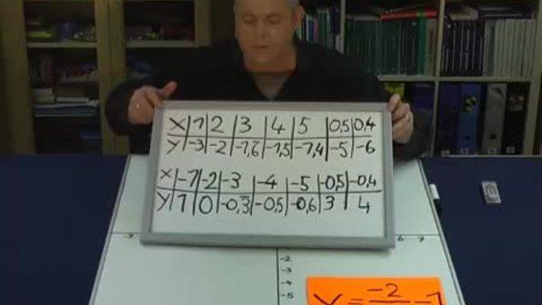 Potenzfunktionen – f(x)=-2/x (2)