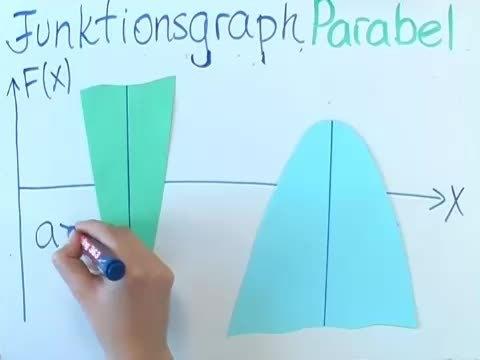 Quadratische Funktionen und p-q-Formel