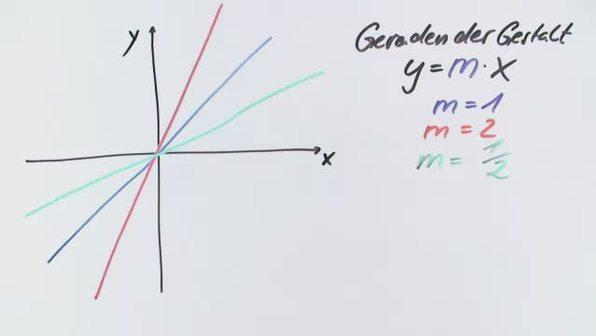 Ortlinie und Ortskurve bei ganzrationalen Funktionen