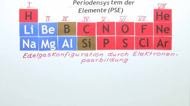 Edelgaskonfiguration – stabile Verbindungen