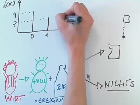 Binomialverteilung – Beispiel Bar