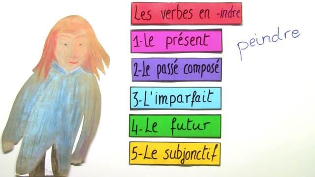 Konjugation der Verben auf -indre – peindre