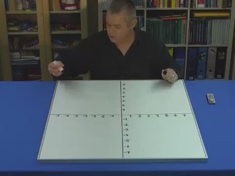 Lineare Funktionen zeichnen – Ganzzahlige Parameter m und b