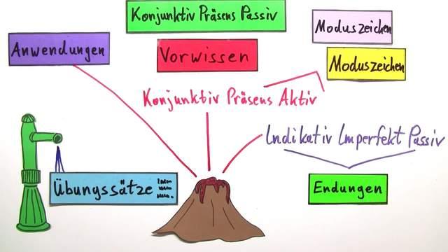 Konjunktiv Präsens Passiv