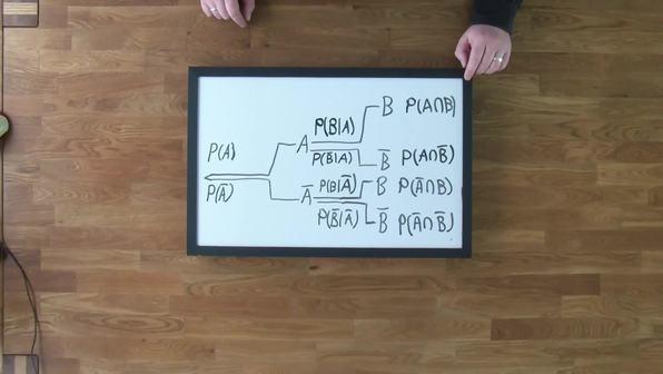 Umkehrung eines Baumdiagramms