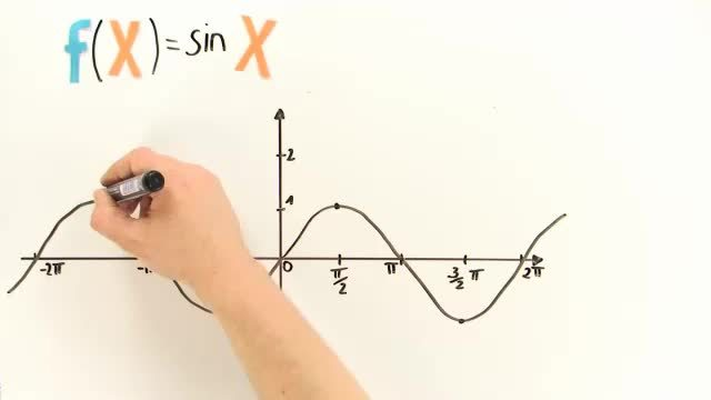 Schar von Winkelfunktionen: f(x)=A·sin(B·x+C)